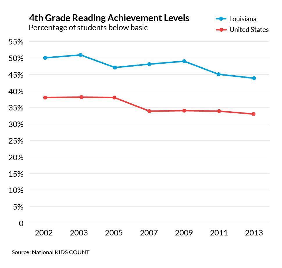 4th_grade_reading_levels