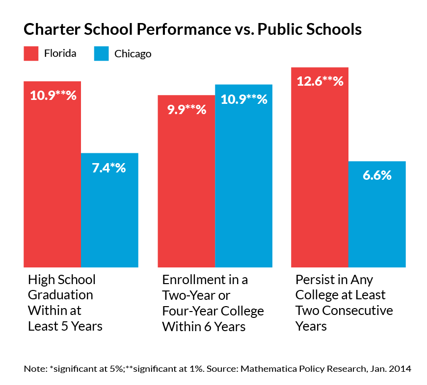 Charter Schools Make Students Healthy, Wealthy And Wise