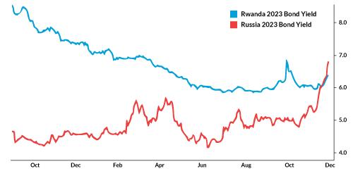Russia-Rwanda