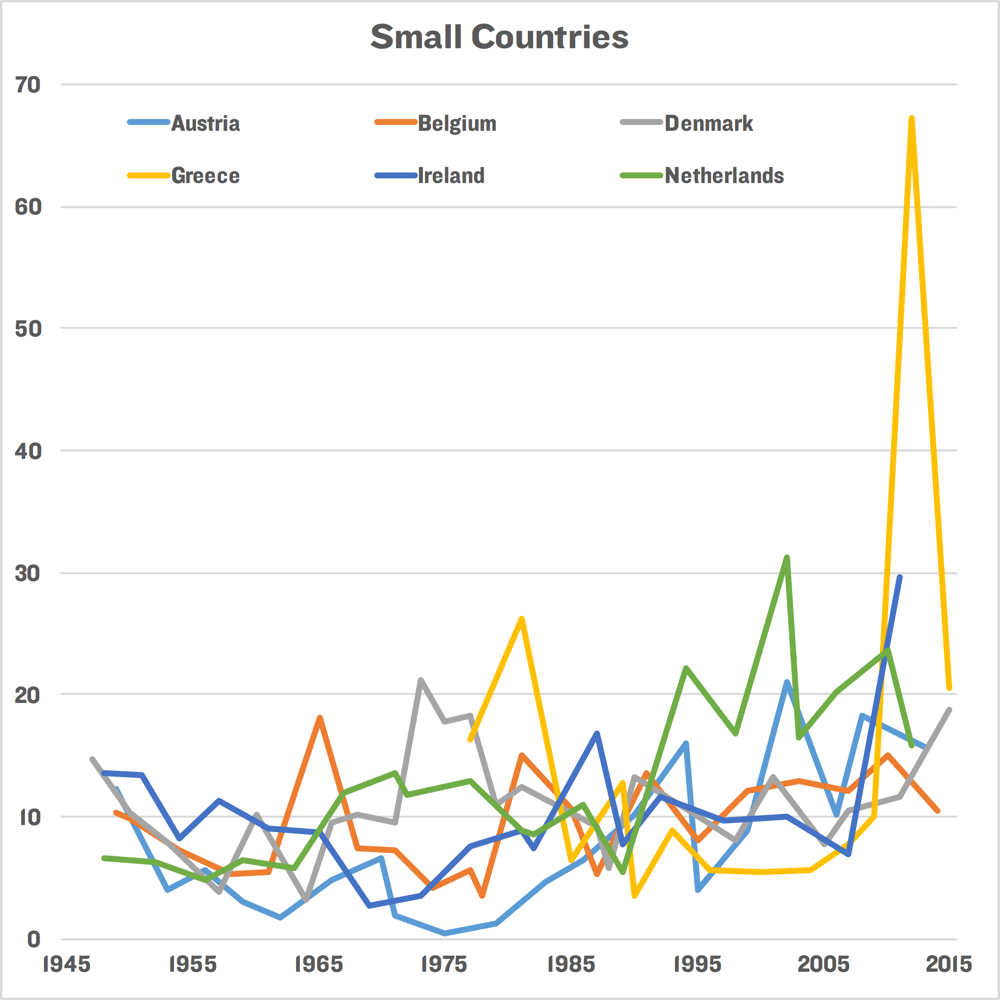 SmallCountries
